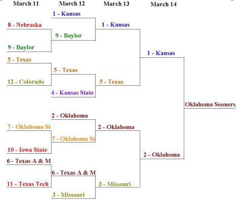 filled-09-big-12-tournament-bracket2
