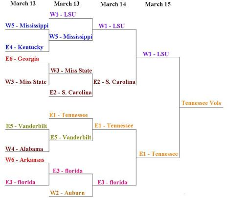 filled-09-sec-tournament-bracket